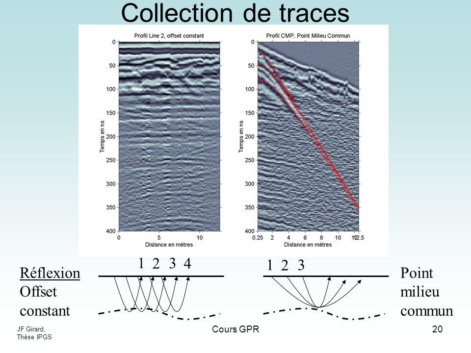 Cours GPR20 1 2 3 4 1 2 3 Réflexion Offset constant Point milieu commun Collection de traces JF Girard, Thèse IPGS