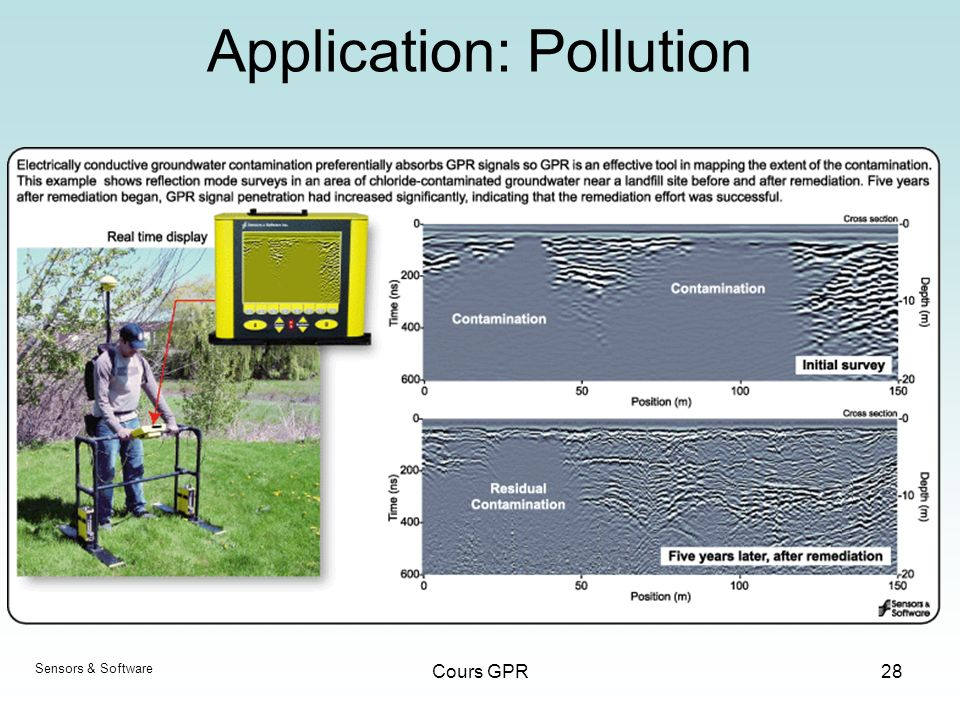 Cours GPR28 Application: Pollution Sensors & Software