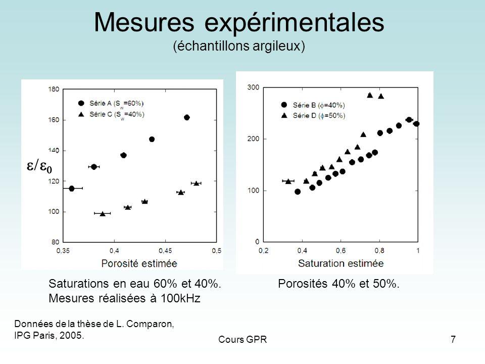 Cours GPR7 Mesures expérimentales (échantillons argileux) Saturations en eau 60% et 40%. Mesures réalisées à 100kHz Porosités 40% et 50%. Données de l