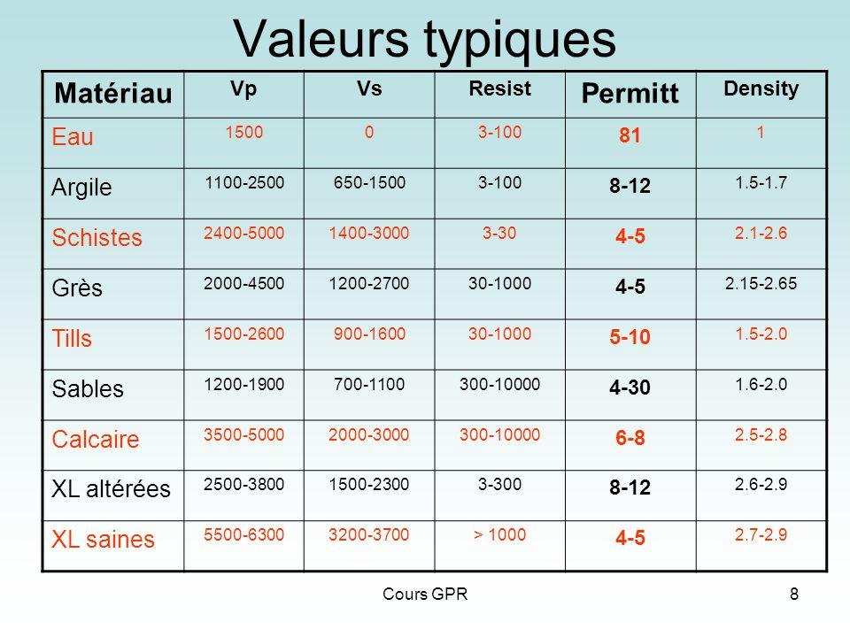 Cours GPR8 Valeurs typiques Matériau VpVsResist Permitt Density Eau 150003-100 81 1 Argile 1100-2500650-15003-100 8-12 1.5-1.7 Schistes 2400-50001400-