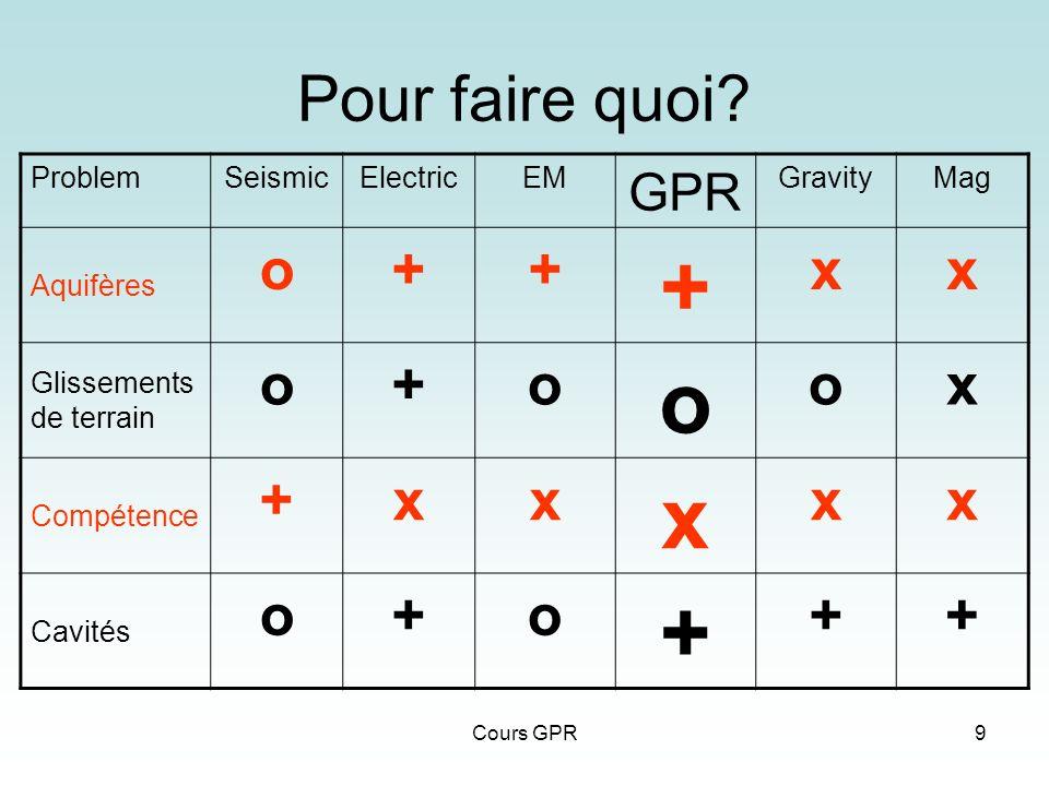Cours GPR9 Pour faire quoi? ProblemSeismicElectricEM GPR GravityMag Aquifères o++ + xx Glissements de terrain o+o o ox Compétence +xx x xx Cavités o+o