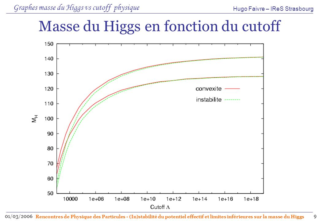 Hugo Faivre – IReS Strasbourg 01/03/2006 Rencontres de Physique des Particules - (In)stabilité du potentiel effectif et limites inférieures sur la masse du Higgs 9 Masse du Higgs en fonction du cutoff Graphes masse du Higgs vs cutoff physique