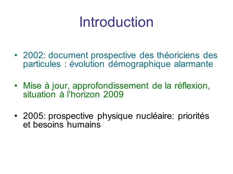 Introduction 2002: document prospective des théoriciens des particules : évolution démographique alarmante Mise à jour, approfondissement de la réflexion, situation à lhorizon 2009 2005: prospective physique nucléaire: priorités et besoins humains