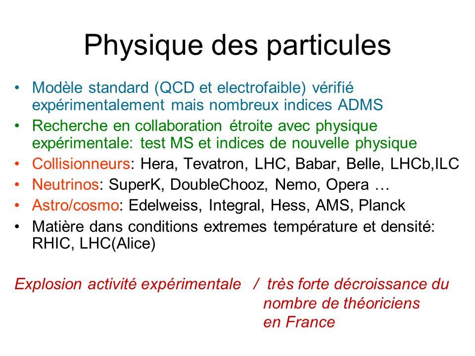 Physique des particules Modèle standard (QCD et electrofaible) vérifié expérimentalement mais nombreux indices ADMS Recherche en collaboration étroite avec physique expérimentale: test MS et indices de nouvelle physique Collisionneurs: Hera, Tevatron, LHC, Babar, Belle, LHCb,ILC Neutrinos: SuperK, DoubleChooz, Nemo, Opera … Astro/cosmo: Edelweiss, Integral, Hess, AMS, Planck Matière dans conditions extremes température et densité: RHIC, LHC(Alice) Explosion activité expérimentale / très forte décroissance du nombre de théoriciens en France