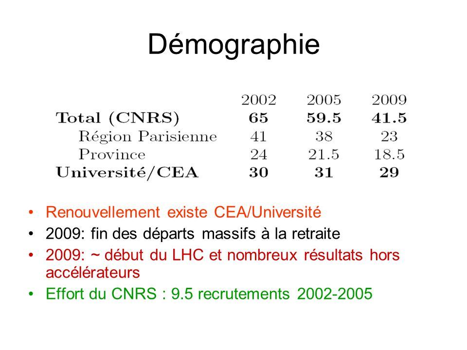 Démographie Renouvellement existe CEA/Université 2009: fin des départs massifs à la retraite 2009: ~ début du LHC et nombreux résultats hors accélérateurs Effort du CNRS : 9.5 recrutements 2002-2005