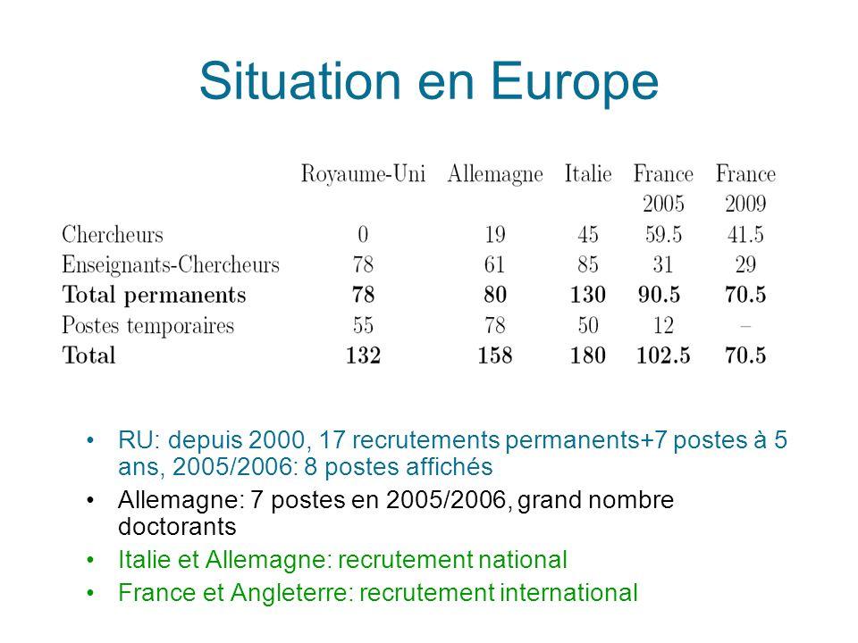 Situation en Europe RU: depuis 2000, 17 recrutements permanents+7 postes à 5 ans, 2005/2006: 8 postes affichés Allemagne: 7 postes en 2005/2006, grand nombre doctorants Italie et Allemagne: recrutement national France et Angleterre: recrutement international
