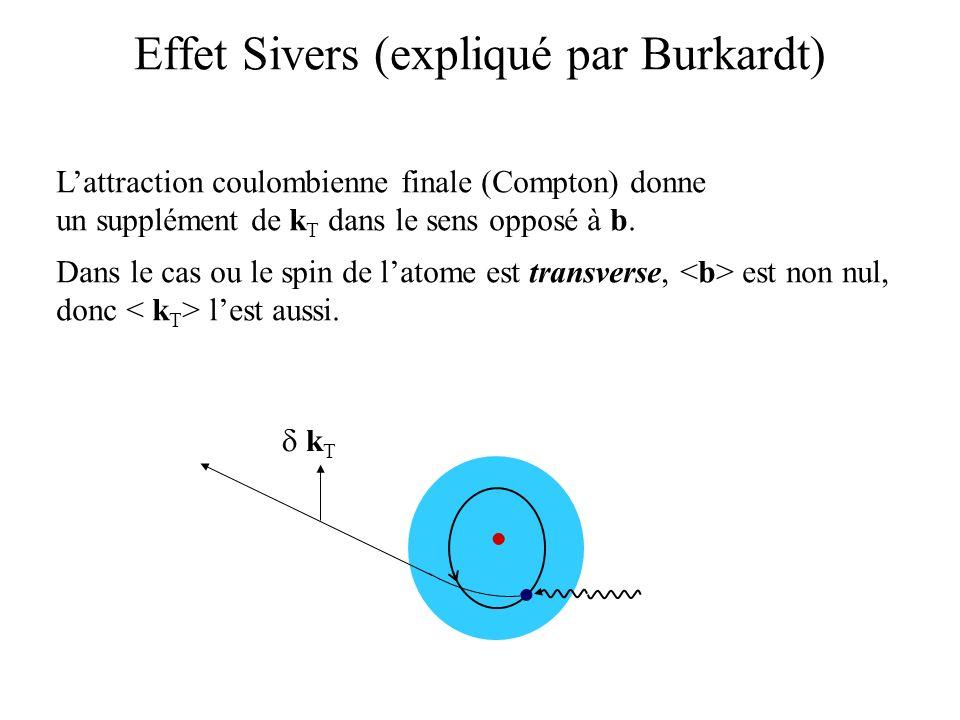 Effet Sivers (expliqué par Burkardt) Lattraction coulombienne finale (Compton) donne un supplément de k T dans le sens opposé à b. Dans le cas ou le s