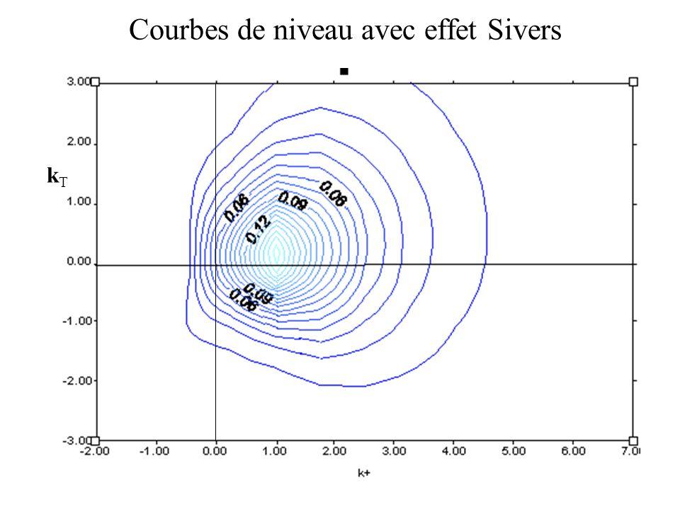 Courbes de niveau avec effet Sivers kTkT