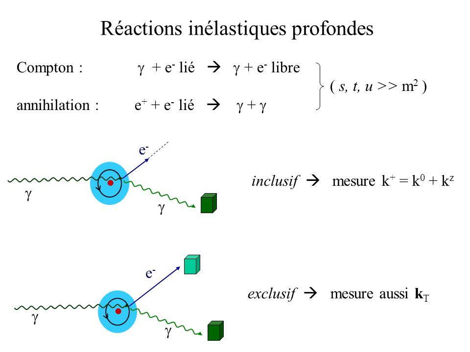 Réactions inélastiques profondes exclusif mesure aussi k T Compton : + e - lié + e - libre ( s, t, u >> m 2 ) annihilation : e + + e - lié + e-e- incl