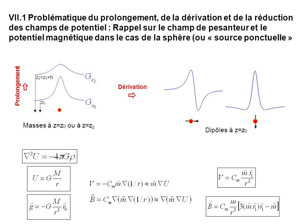 Masses à z=z 0 ou à z=z 2 Dérivation z 2 =z 0 +h z0z0 Dipôles à z=z 0 Prolongement VII.1 Problématique du prolongement, de la dérivation et de la réduction des champs de potentiel : Rappel sur le champ de pesanteur et le potentiel magnétique dans le cas de la sphère (ou « source ponctuelle »