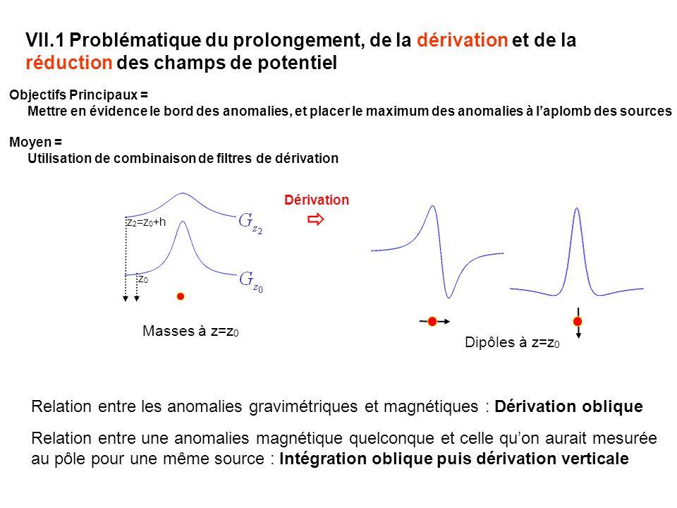VII.1 Problématique du prolongement, de la dérivation et de la réduction des champs de potentiel Relation entre les anomalies gravimétriques et magnétiques : Dérivation oblique Relation entre une anomalies magnétique quelconque et celle quon aurait mesurée au pôle pour une même source : Intégration oblique puis dérivation verticale Masses à z=z 0 Dérivation z 2 =z 0 +h z0z0 Dipôles à z=z 0 Objectifs Principaux = Mettre en évidence le bord des anomalies, et placer le maximum des anomalies à laplomb des sources Moyen = Utilisation de combinaison de filtres de dérivation