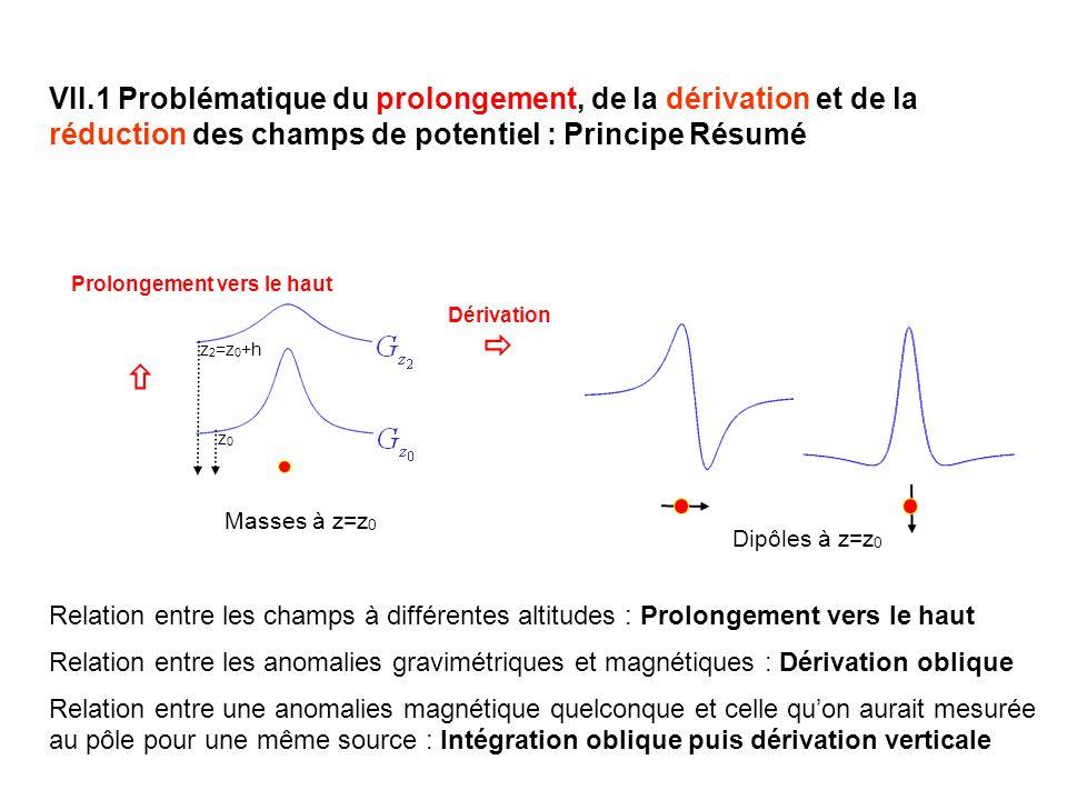 VII.1 Problématique du prolongement, de la dérivation et de la réduction des champs de potentiel : Principe Résumé Relation entre les champs à différentes altitudes : Prolongement vers le haut Relation entre les anomalies gravimétriques et magnétiques : Dérivation oblique Relation entre une anomalies magnétique quelconque et celle quon aurait mesurée au pôle pour une même source : Intégration oblique puis dérivation verticale Masses à z=z 0 Dérivation z 2 =z 0 +h z0z0 Dipôles à z=z 0 Prolongement vers le haut
