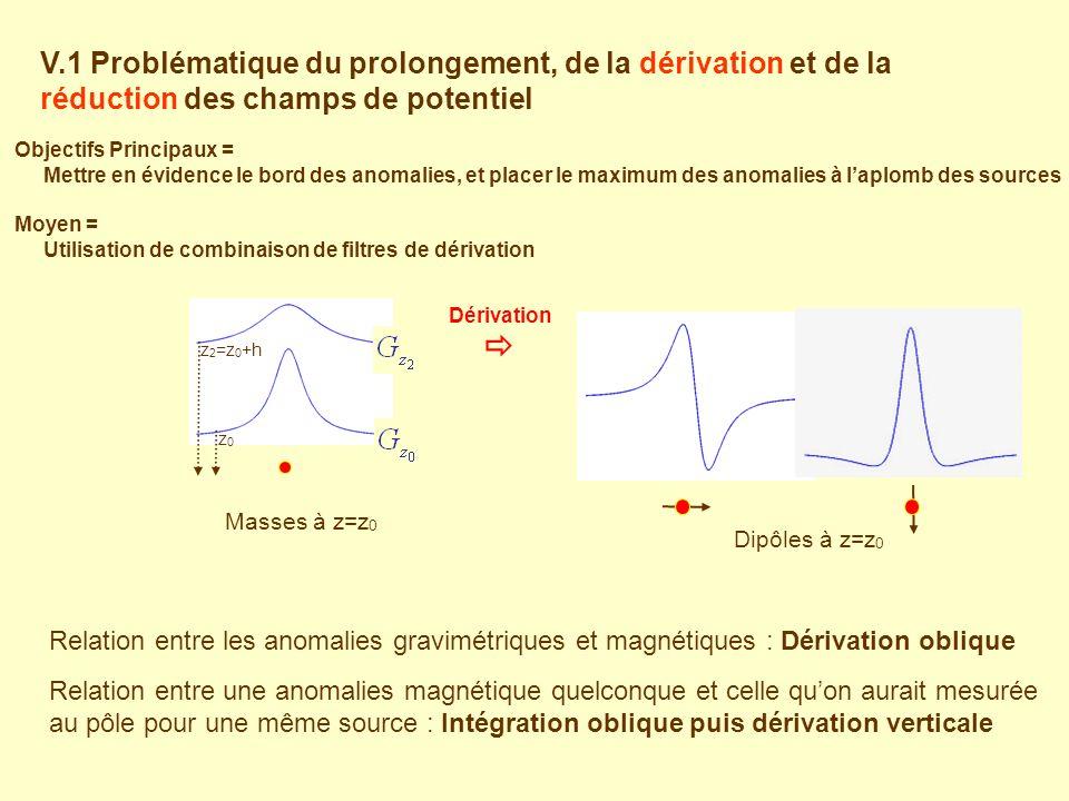 V.1 Problématique du prolongement, de la dérivation et de la réduction des champs de potentiel Relation entre les anomalies gravimétriques et magnétiques : Dérivation oblique Relation entre une anomalies magnétique quelconque et celle quon aurait mesurée au pôle pour une même source : Intégration oblique puis dérivation verticale Masses à z=z 0 Dérivation z 2 =z 0 +h z0z0 Dipôles à z=z 0 Objectifs Principaux = Mettre en évidence le bord des anomalies, et placer le maximum des anomalies à laplomb des sources Moyen = Utilisation de combinaison de filtres de dérivation