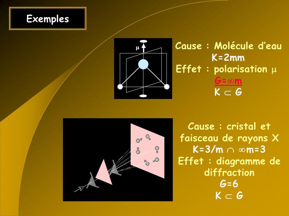 Autres formulations « Les effets produits peuvent être plus symétrique que les causes » « La dissymétrie crée le phénomène » « Il ny a pas de génération spontanée de dissymétrie »