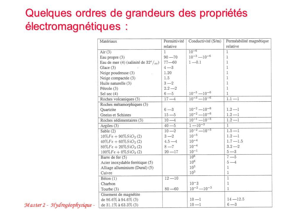 Master 2 - Hydrogéophysique - Décembre 2008 12 Quelques ordres de grandeurs des propriétés électromagnétiques :
