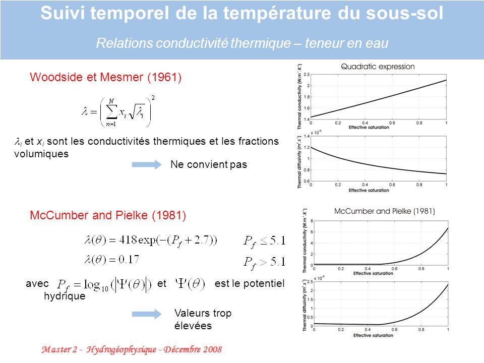 Master 2 - Hydrogéophysique - Décembre 2008 18 Suivi temporel de la température du sous-sol Relations conductivité thermique – teneur en eau Woodside et Mesmer (1961) i et x i sont les conductivités thermiques et les fractions volumiques McCumber and Pielke (1981) avec et est le potentiel hydrique Ne convient pas Valeurs trop élevées Béhaegel et al.