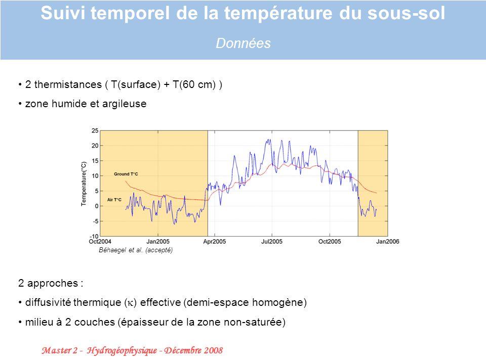 Master 2 - Hydrogéophysique - Décembre 2008 20 Suivi temporel de la température du sous-sol Données 2 thermistances ( T(surface) + T(60 cm) ) zone humide et argileuse Béhaegel et al.