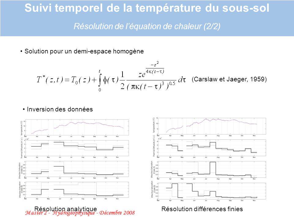 Master 2 - Hydrogéophysique - Décembre 2008 22 Suivi temporel de la température du sous-sol Résolution de léquation de chaleur (2/2) Solution pour un demi-espace homogène (Carslaw et Jaeger, 1959) Inversion des données Résolution analytiqueRésolution différences finies