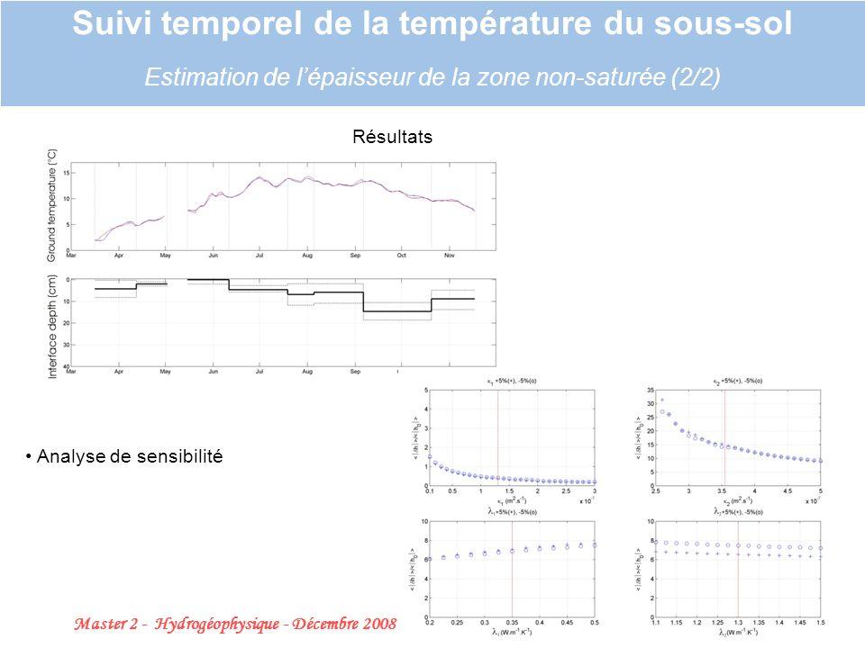 Master 2 - Hydrogéophysique - Décembre 2008 24 Suivi temporel de la température du sous-sol Estimation de lépaisseur de la zone non-saturée (2/2) Résultats Analyse de sensibilité