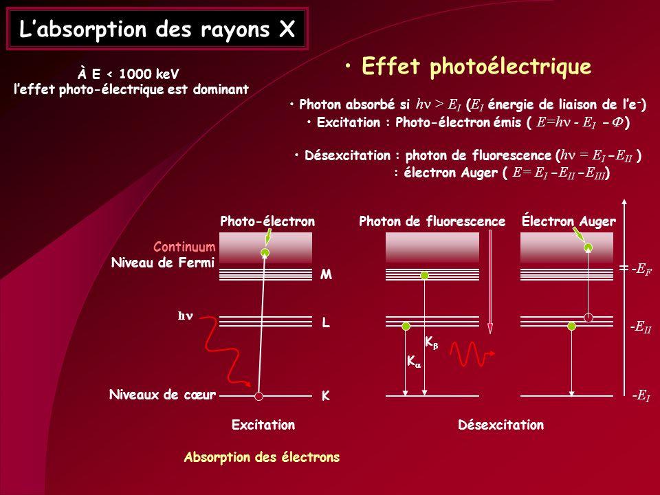 Labsorption des rayons X Effet photoélectrique Photon absorbé si h > E I ( E I énergie de liaison de le - ) Excitation : Photo-électron émis ( E=h - E