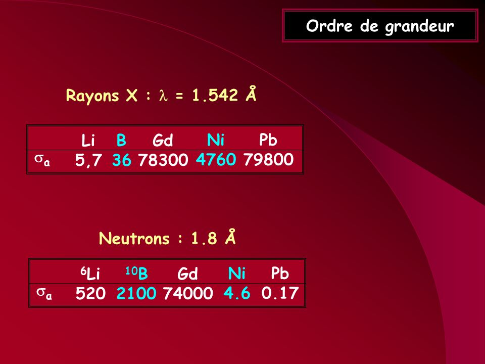 Ordre de grandeur Li 5,7 B 36 Gd 78300 Ni 4760 Pb 79800 a Rayons X : = 1.542 Å 6 Li 520 10 B 2100 Gd 74000 Ni 4.6 Pb 0.17 a Neutrons : 1.8 Å
