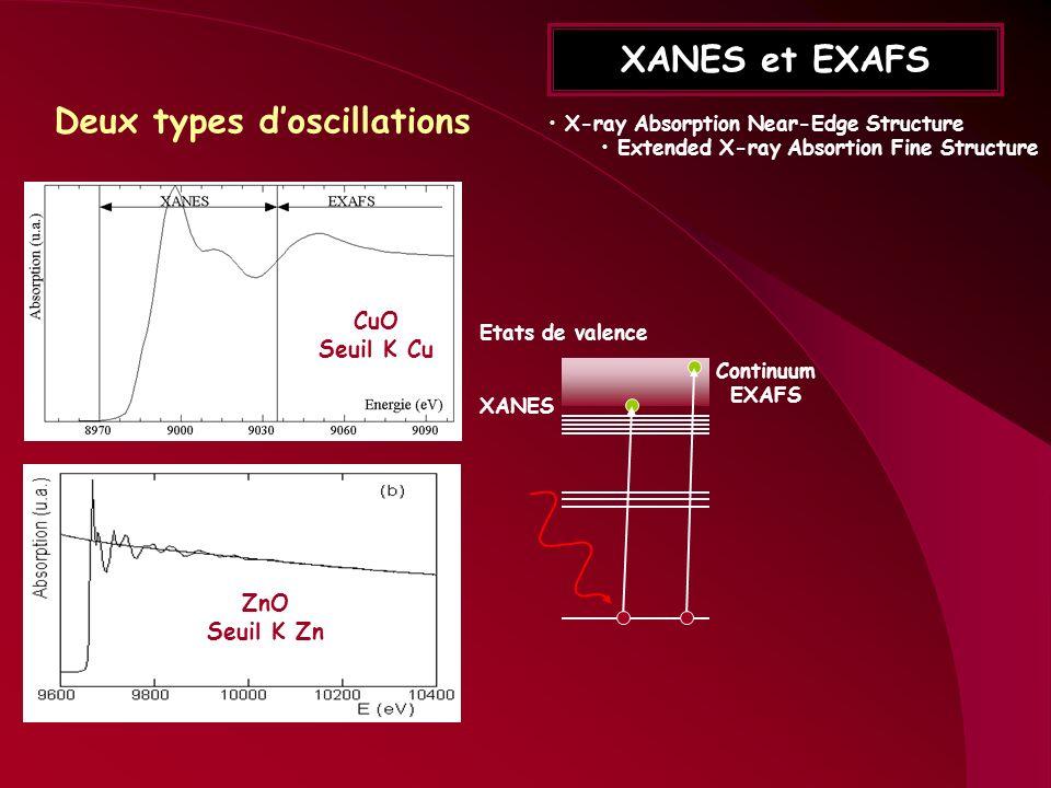 XANES et EXAFS X-ray Absorption Near-Edge Structure Extended X-ray Absortion Fine Structure Deux types doscillations CuO Seuil K Cu ZnO Seuil K Zn Eta