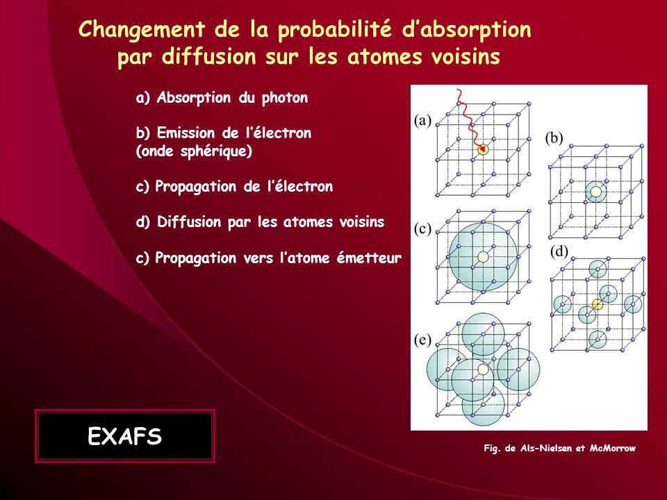 a) Absorption du photon b) Emission de lélectron (onde sphérique) c) Propagation de lélectron d) Diffusion par les atomes voisins c) Propagation vers