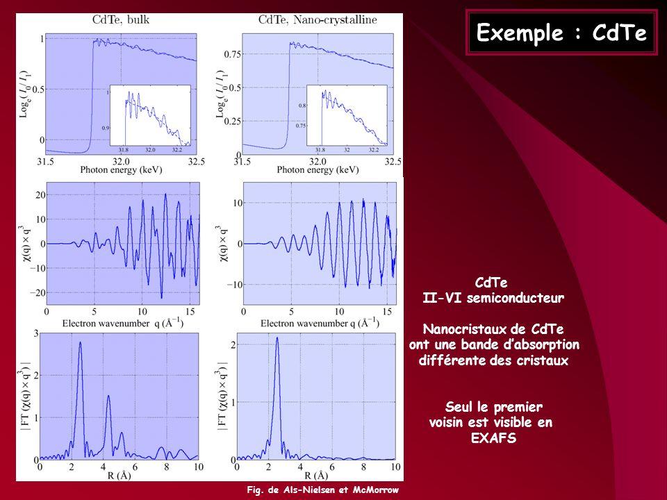 Exemple : CdTe CdTe II-VI semiconducteur Nanocristaux de CdTe ont une bande dabsorption différente des cristaux Seul le premier voisin est visible en