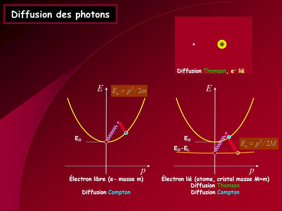 Diffusion Compton, e - libre Diffusion des photons E p EOEO Électron libre (e- masse m) Diffusion Compton E p EOEO Électron lié (atome, cristal masse