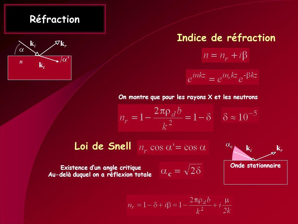 Réfraction n ktkt kiki krkr Indice de réfraction On montre que pour les rayons X et les neutrons Loi de Snell Existence dun angle critique Au-delà duq