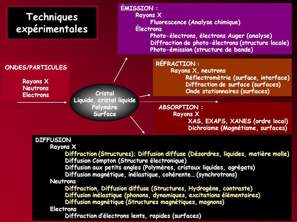 Techniques expérimentales DIFFUSION : Rayons X Diffraction (Etude des structures) Diffusion diffuse (Etude du désordre dans les cristaux, liquides, cr