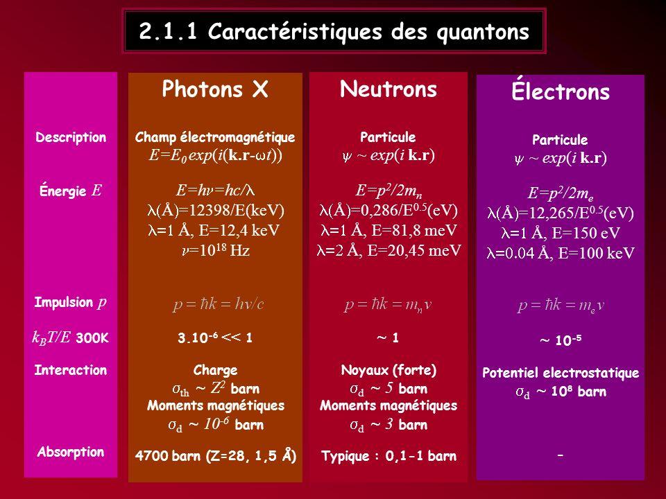 2.1.1 Caractéristiques des quantons Photons X Champ électromagnétique E=E 0 exp(i(k.r- t)) E=h =hc/ Å =12398/E(keV) Å, E=12,4 keV =10 18 Hz p=hk=h /c