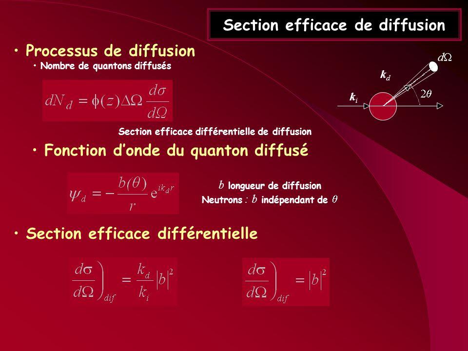 Section efficace de diffusion Processus de diffusion Nombre de quantons diffusés d kiki kdkd Section efficace différentielle de diffusion Fonction don