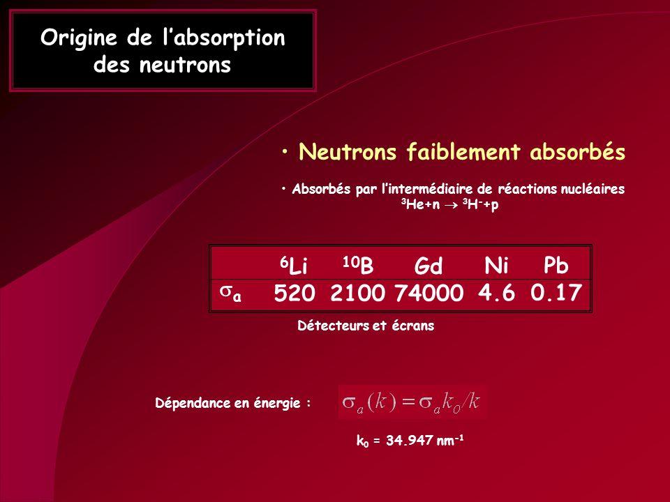 Origine de labsorption des neutrons Neutrons faiblement absorbés Absorbés par lintermédiaire de réactions nucléaires 3 He+n 3 H - +p 6 Li 520 10 B 210