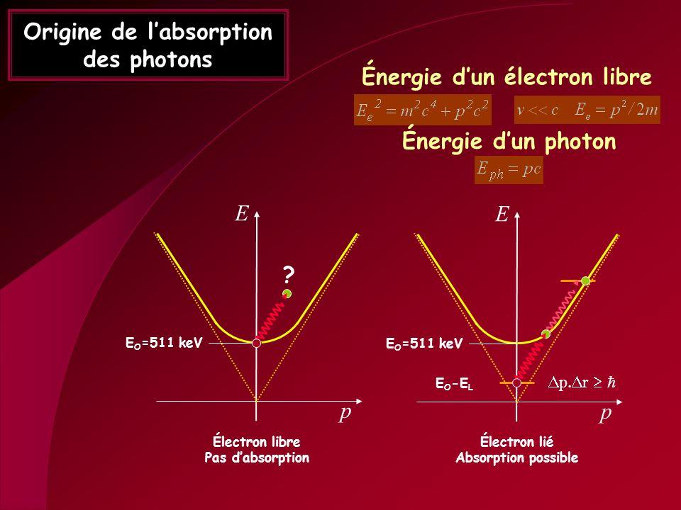 Origine de labsorption des photons Énergie dun électron libre Énergie dun photon E p E O =511 keV E p Électron libre Pas dabsorption Électron lié Abso