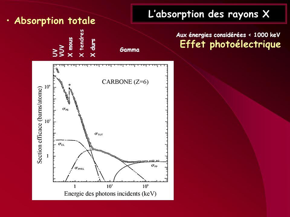 Labsorption des rayons X Absorption totale X durs Gamma X tendres X mous UVVUV Aux énergies considérées < 1000 keV Effet photoélectrique