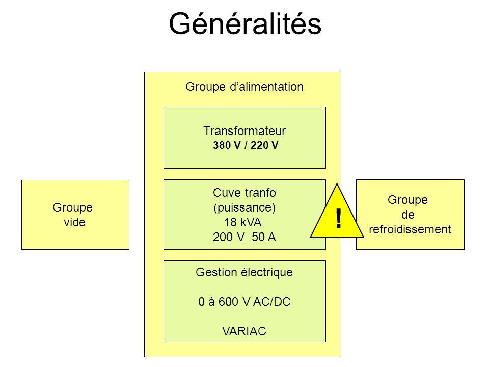 Les générateurs de rayons X au LPS (groupe RIX) Généralités Principe de fonctionnement dune anode tournante Chaîne de sécurité Réglages Modification / amélioration