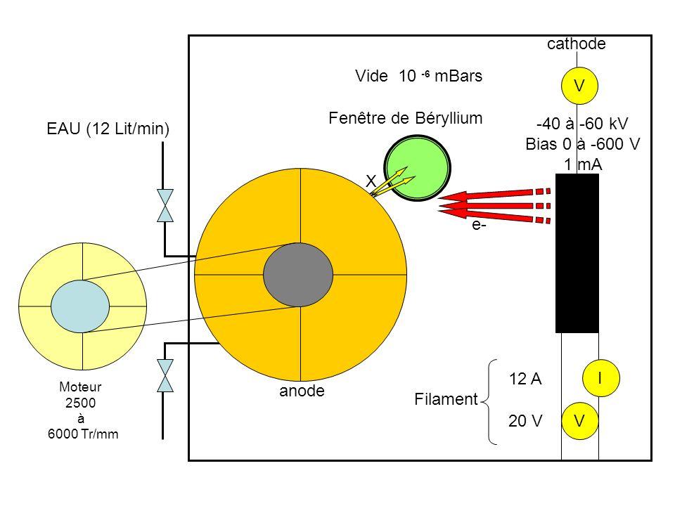 Générateur à tube Enceinte plombée Filament I max :2A U max :11V HT - Cathode Alimentation: U max : 60KV P max : 1.5kW Imax : 25 mA Enceinte sous vide HT + Anode Cible ou foyer Ampoule de verre Fenêtre du tube Refroidissement (3.5l/m) e- X