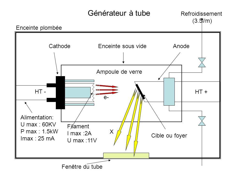 Les générateurs de rayons X au LPS (groupe RIX) Généralités Principe de fonctionnement dune anode tournante Chaîne de sécurité