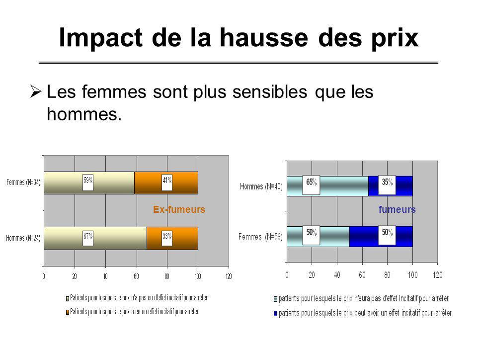 Impact de la hausse des prix Les femmes sont plus sensibles que les hommes. Ex-fumeursfumeurs