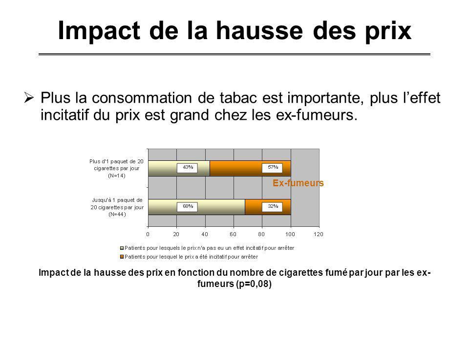Impact de la hausse des prix Plus la consommation de tabac est importante, plus leffet incitatif du prix est grand chez les ex-fumeurs. UNE BAISSE DE