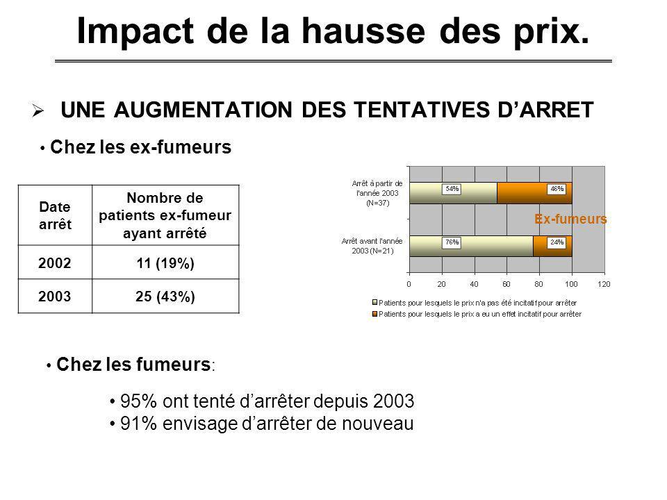 Impact de la hausse des prix. UNE AUGMENTATION DES TENTATIVES DARRET Date arrêt Nombre de patients ex-fumeur ayant arrêté 200211 (19%) 200325 (43%) Ch