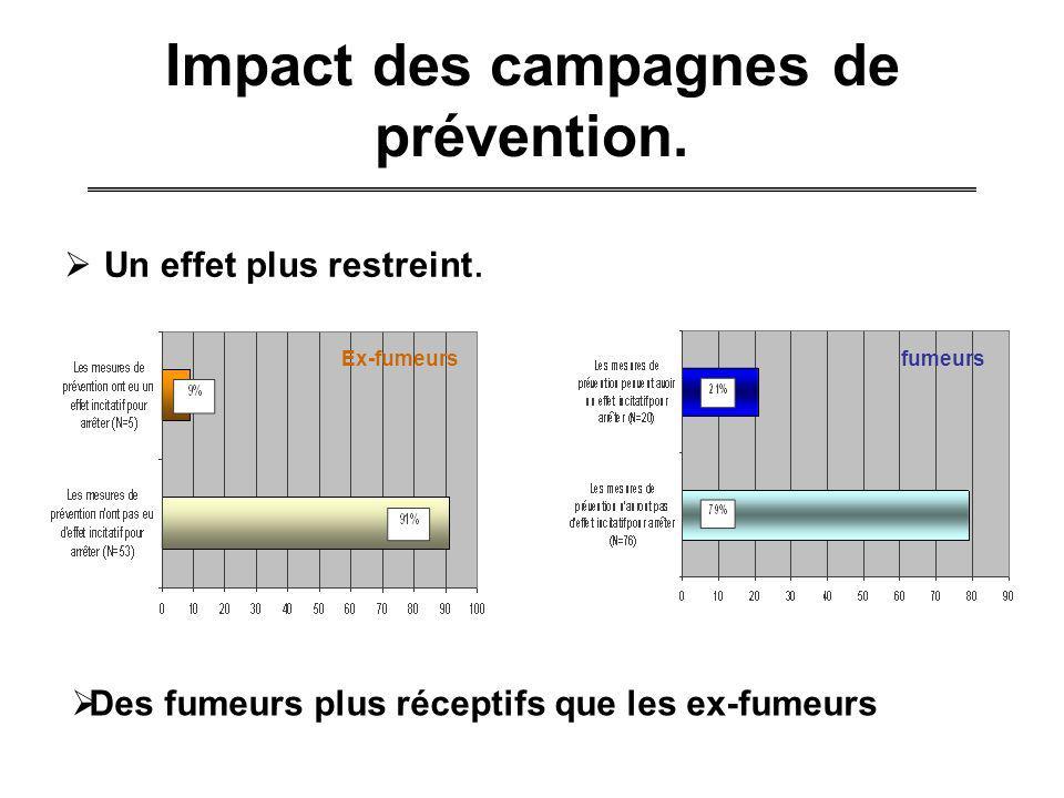 Impact des campagnes de prévention. Un effet plus restreint. Une difficulté de séparer lefficacité de la hausse des prix de celle de prévention. Un ef