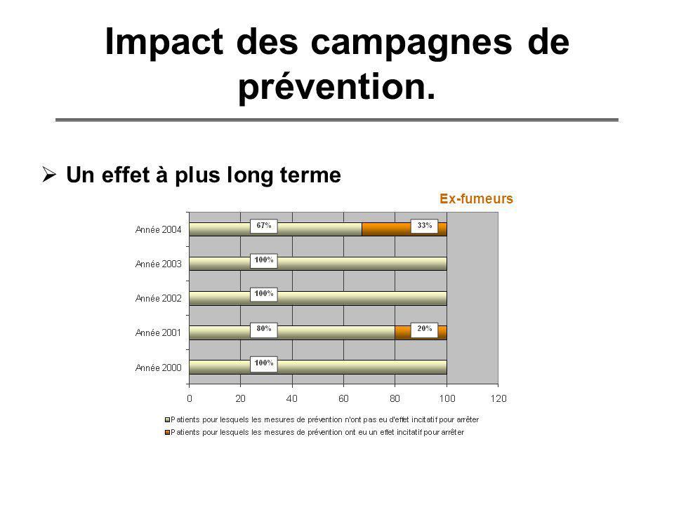 Impact des campagnes de prévention. Un effet à plus long terme Ex-fumeurs