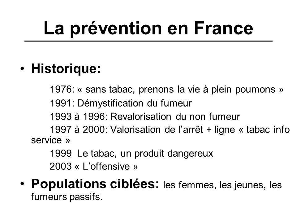 La prévention en France Historique: 1976: « sans tabac, prenons la vie à plein poumons » 1991: Démystification du fumeur 1993 à 1996: Revalorisation d