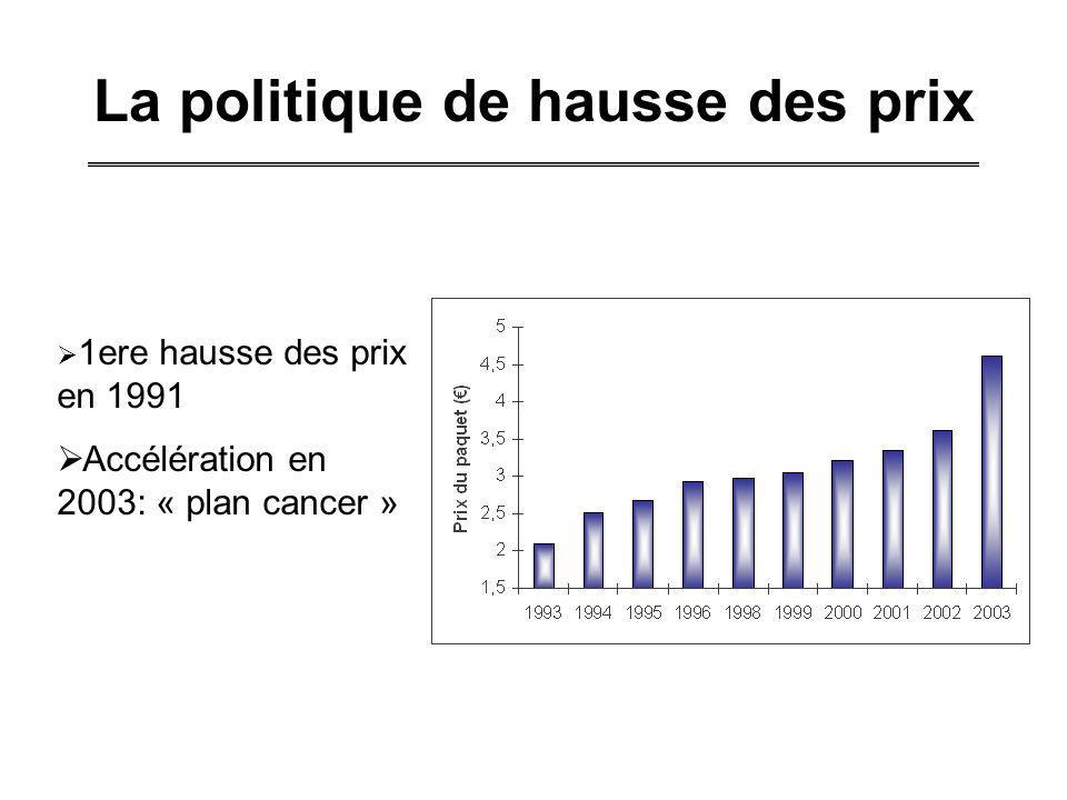 La politique de hausse des prix 1 er hausse des prix en 1991 Doublement du prix de paquet entre 1991 et 1996 Durcissement en 2003: « plan cancer » aug