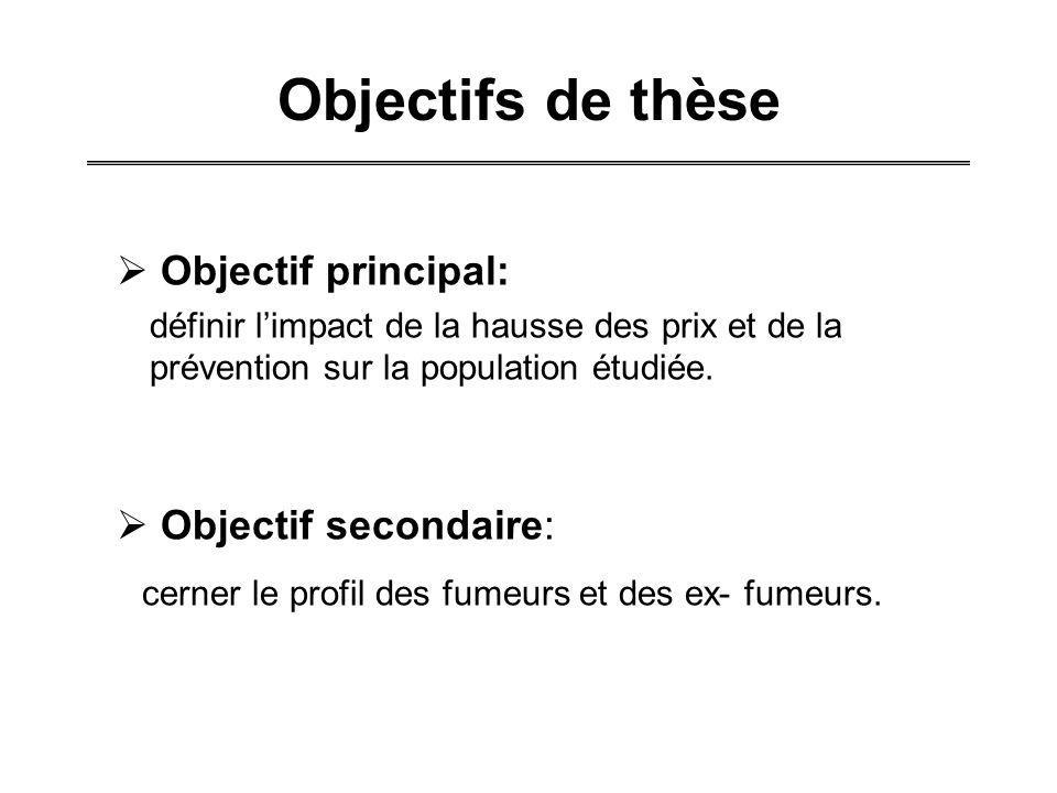 Objectifs de thèse Objectif principal: définir limpact de la hausse des prix et de la prévention sur la population étudiée. Objectif secondaire: cerne