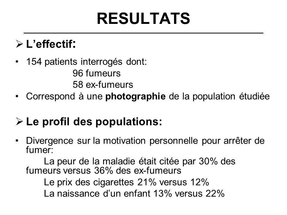 RESULTATS Leffectif : 154 patients interrogés dont: 96 fumeurs 58 ex-fumeurs Correspond à une photographie de la population étudiée Le profil des popu