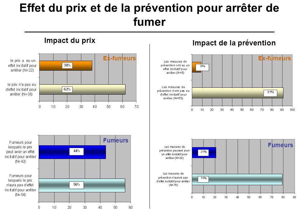 Effet du prix et de la prévention pour arrêter de fumer Chez les ex-fumeurs Ex-fumeurs Fumeurs Impact du prix Impact de la prévention