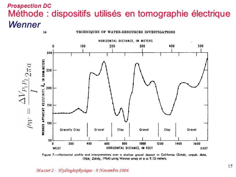 15 Master 2 - Hydrogéophysique - 9 Novembre 2006 Méthode : dispositifs utilisés en tomographie électrique Wenner Prospection DC